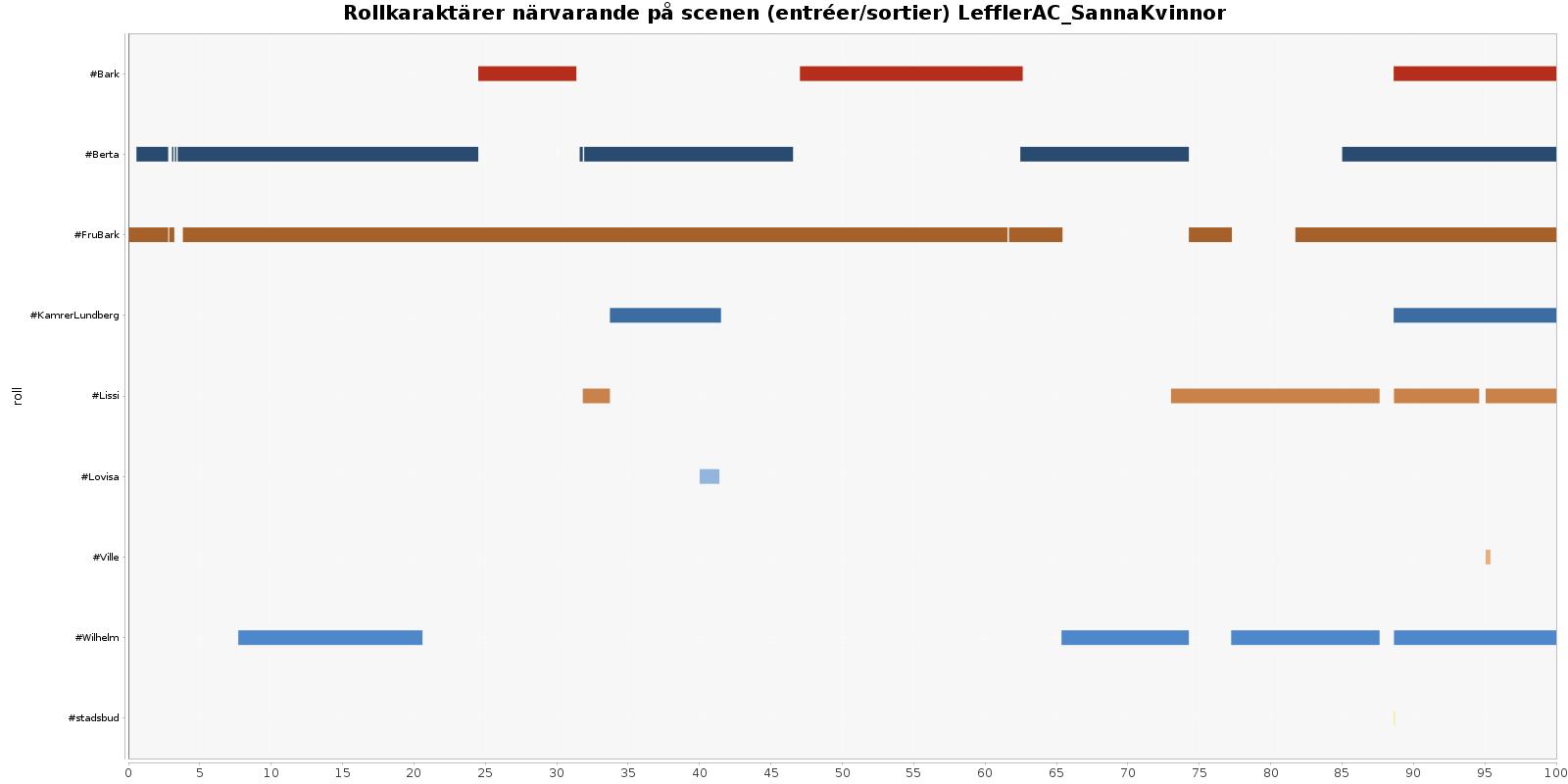 [Diagram över närvaro enligt förloppets entréer/sortier i Sanna kvinnor.]